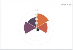 نمودار قطبی ، گراف یا چارت Dashgum Polar
