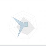 نمودار راداری ، گراف یا چارت Dashgum Radar